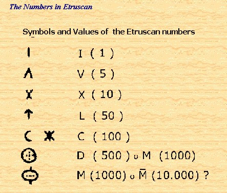 History of numbers essay